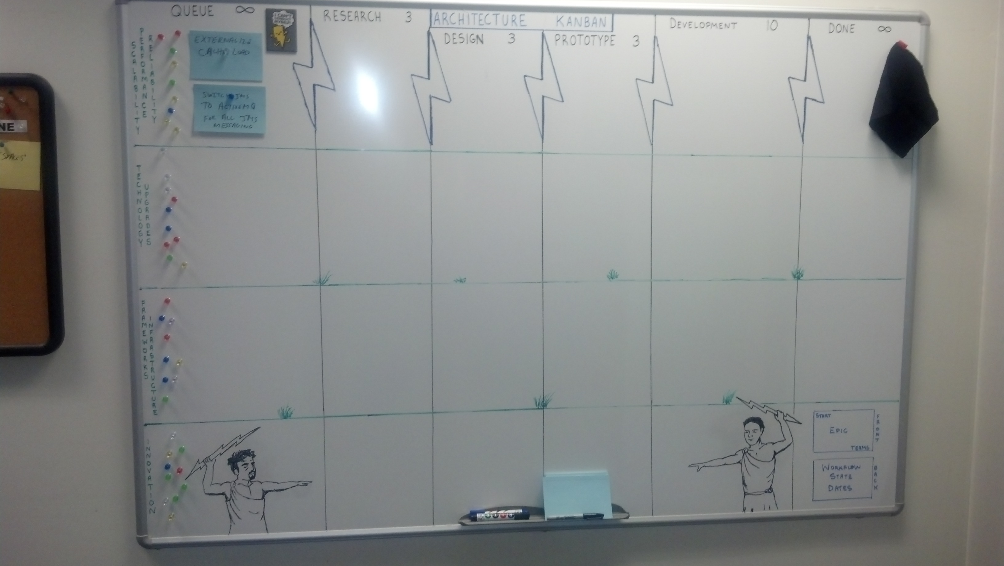 Scaled agile framework the gods have spoken iile architecture kanban board the scaled agile framework has served xflitez Image collections