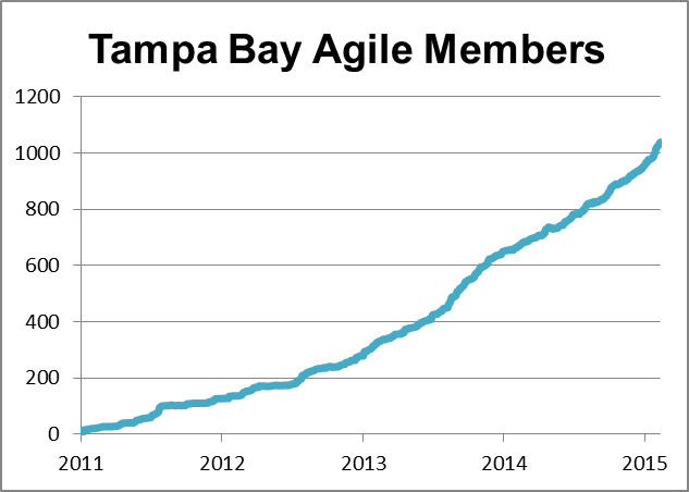The Rise of Agile Across Tampa Bay